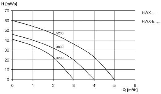 Hauswasserwerk 230 V 5000 l/h Zehnder Pumpen 15585