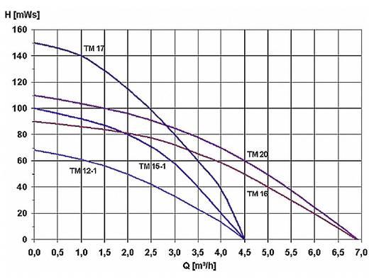 Tiefbrunnenpumpe Zehnder Pumpen 13925 4500 l/h 100 m