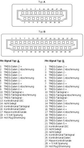 HDMI-Steckverbinder Stecker, gerade Polzahl: 19 Silber BKL Electronic 0905002 1 St.