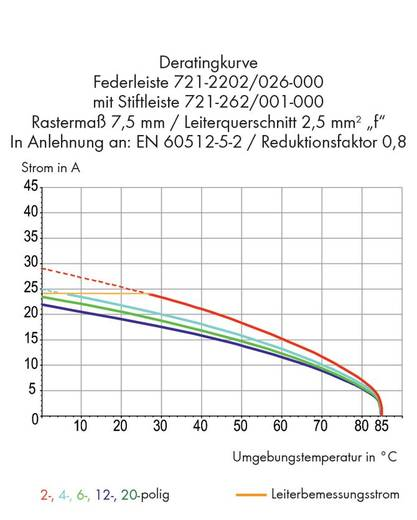 Buchsengehäuse-Kabel 721 Polzahl Gesamt 12 WAGO 721-2212/026-000 Rastermaß: 7.50 mm 25 St.
