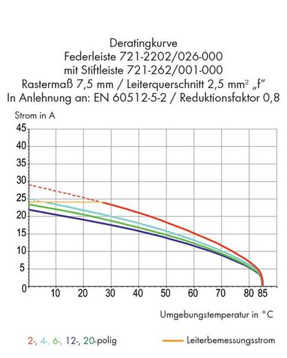 WAGO Buchsengehäuse-Kabel 721 Polzahl Gesamt 2 Rastermaß: 7.50 mm 721-2202/037-000 50 St.