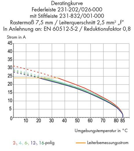 Buchsengehäuse-Kabel 231 Polzahl Gesamt 16 WAGO 231-216/008-000 Rastermaß: 7.50 mm 10 St.