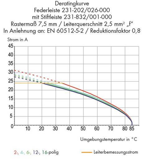 Buchsengehäuse-Kabel 231 Polzahl Gesamt 6 WAGO 231-206/026-000 Rastermaß: 7.50 mm 50 St.