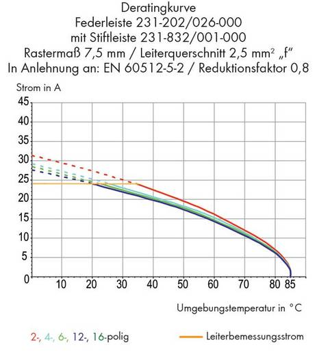 Buchsengehäuse-Kabel 732 Polzahl Gesamt 4 WAGO 732-124/026-000 Rastermaß: 7.62 mm 50 St.