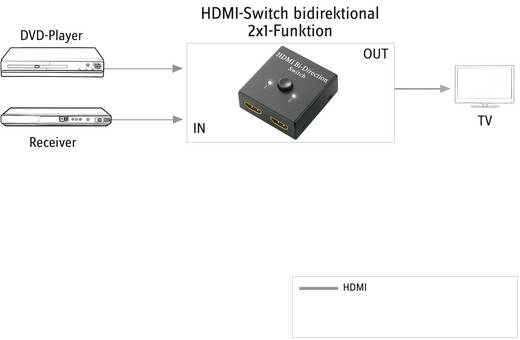 2 Port HDMI-Switch SpeaKa Professional bidirektional verwendbar 1920 x 1080 Pixel