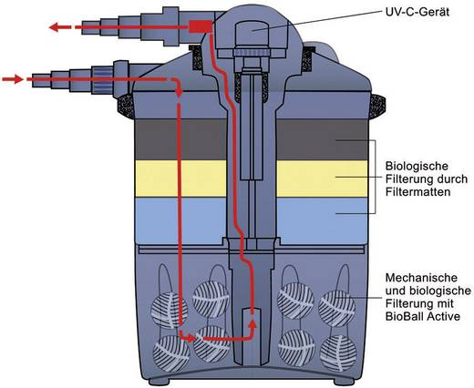 Druckfilter 2000 l/h FIAP 2827