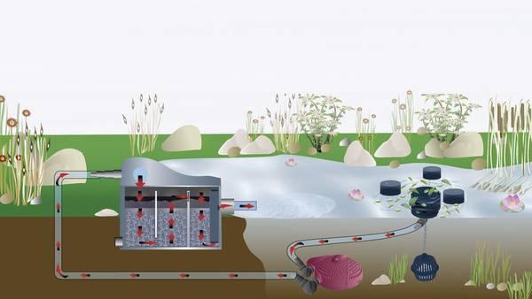 Teich mit Durchlauffilter