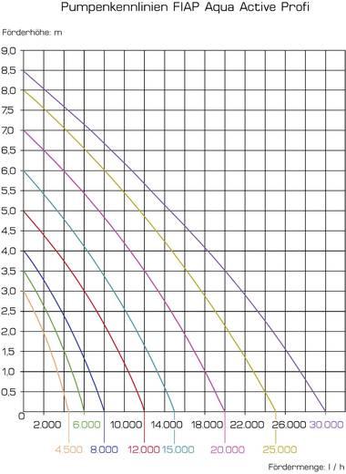 Bachlaufpumpe, Filterpumpe mit Skimmeranschluss 6000 l/h FIAP 2731