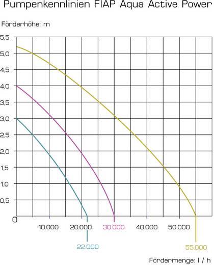 Filterpumpe 30000 l/h FIAP 2726