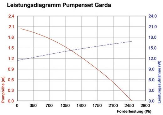 Esotec Garda 101762 Solar-Bachlaufpumpenset 2480 l/h