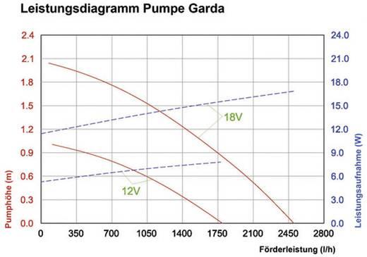 Solar-Bachlaufpumpe einzeln 2480 l/h Esotec Bachlaufpumpe Garda 101760