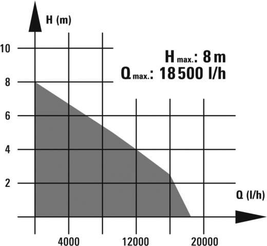 Schmutzwasserpumpe RG-DP 1035 N