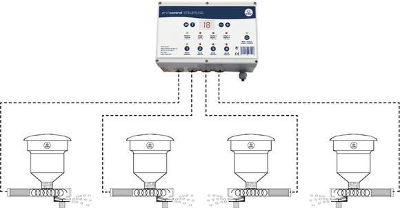 Zentrale Steuerung für Futterautomaten
