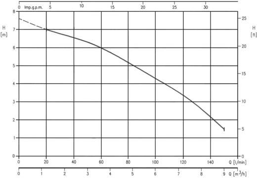 Ebara 1752100000 Schacht-Tauchpumpe 9000 l/h 8 m