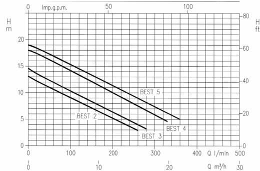 Ebara 1741108300 Schmutzwasser-Tauchpumpe 10500 l/h 7 m