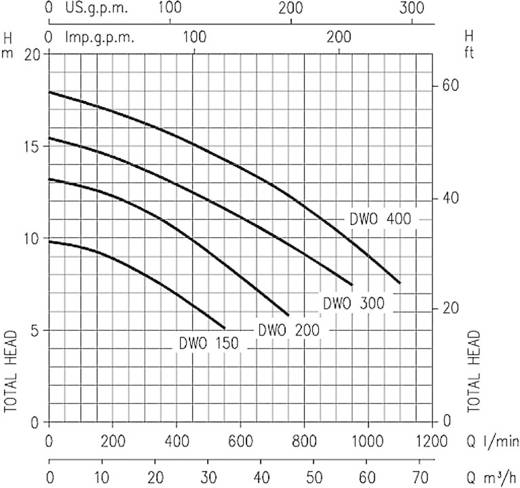 Kreiselpumpe einstufig Ebara DWOHS 150 33300 l/h 9.8 m 400 V