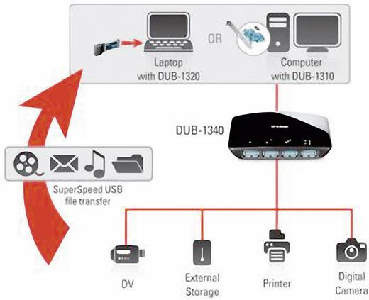 D-Link DUB-1340/E 4 Port USB 3.0-Hub Schwarz
