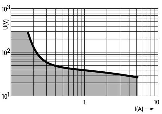 Relaisklemme 1 St. WAGO 859-358 Nennspannung: 230 V/AC Schaltstrom (max.): 5 A 1 Wechsler