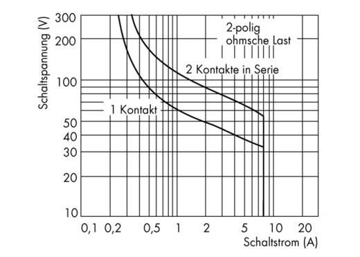 Industrierelais 1 St. WAGO 789-515 Nennspannung: 115 V/AC Schaltstrom (max.): 8 A 2 Wechsler
