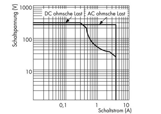 Industrierelais 1 St. WAGO 789-552 Nennspannung: 12 V/DC, 12 V/AC Schaltstrom (max.): 4 A 4 Schließer