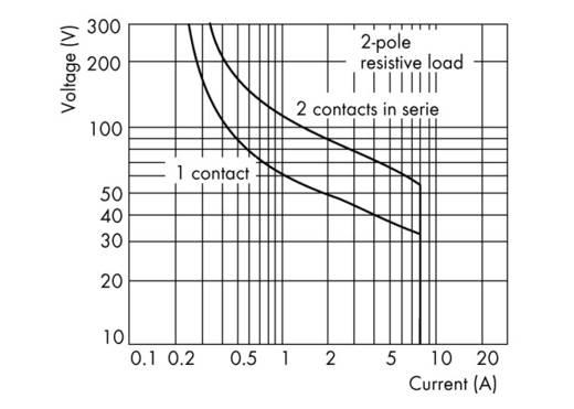 Industrierelais 1 St. WAGO 789-512 Nennspannung: 24 V/DC, 24 V/AC Schaltstrom (max.): 8 A 2 Wechsler