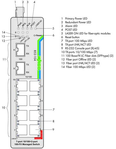 Industrieswitch managed WAGO 852-104 Anzahl Ethernet Ports 9 LAN-Übertragungsrate 100 MBit/s Betriebsspannung 12 V/DC, 24 V/DC, 48 V/DC