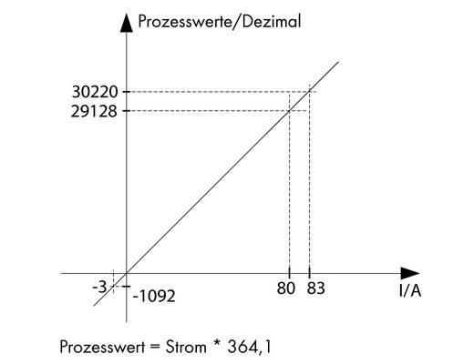 Stromsensor 1 St. WAGO 789-620 12 - 34 V/DC IP20