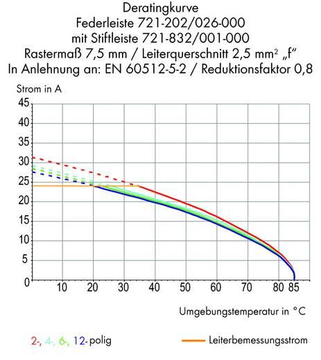 WAGO 721-269/001-000 Stiftleiste (Standard) 2060 Polzahl Gesamt 9 Rastermaß: 7.50 mm 50 St.
