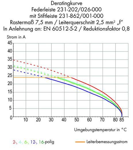 Stiftgehäuse-Platine 231 Polzahl Gesamt 8 WAGO 231-838/001-000 Rastermaß: 7.50 mm 50 St.