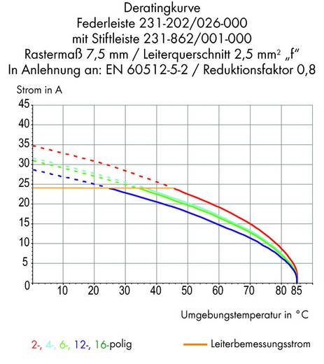 Stiftgehäuse-Platine 231 Polzahl Gesamt 9 WAGO 231-269/001-000 Rastermaß: 7.50 mm 50 St.