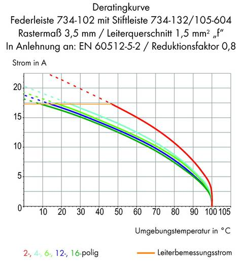 Stiftgehäuse-Platine 734 Polzahl Gesamt 10 WAGO 734-140/105-604 Rastermaß: 3.50 mm 100 St.