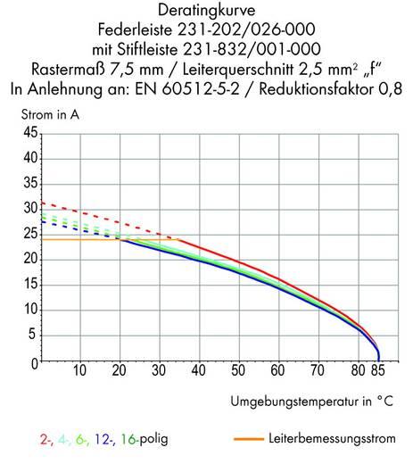 Buchsengehäuse-Kabel 231 Polzahl Gesamt 16 WAGO 231-216/037-000/035-000 Rastermaß: 7.50 mm 10 St.