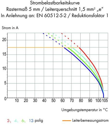 Federkraftklemmblock 0.75 mm² Polzahl 2 WAGO Grau 280 St.