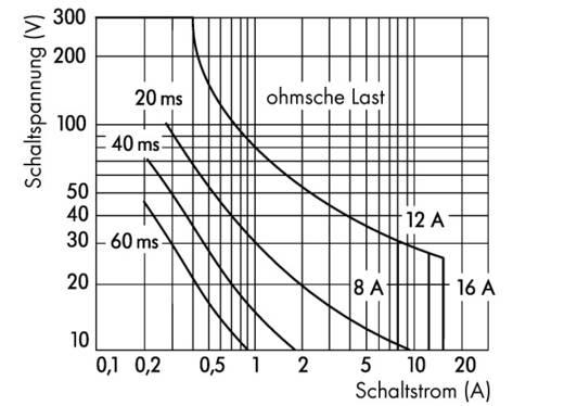 Relaisbaustein 15 St. WAGO 788-323 Nennspannung: 12 V/DC Schaltstrom (max.): 16 A 1 Wechsler