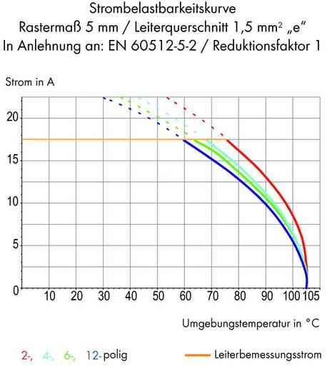 Federkraftklemmblock 1.00 mm² Polzahl 10 WAGO Orange 80 St.