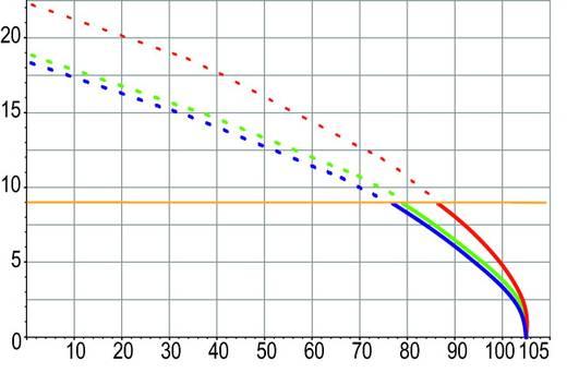 Federkraftklemmblock 0.75 mm² Polzahl 3 WAGO Schwarz 750 St.