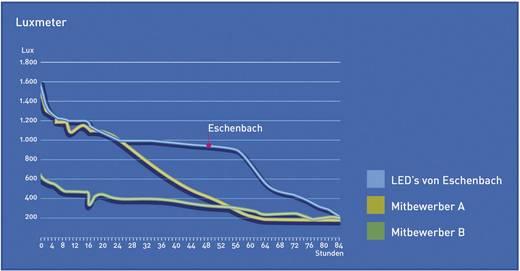 Handlupe mit LED-Beleuchtung Vergrößerungsfaktor: 5 x Linsengröße: (Ø) 58 mm Eschenbach LED POWERLUX