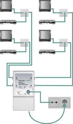 Verstärker für TV-Empfang als Verteiler von einer zu mehreren Antennendosen
