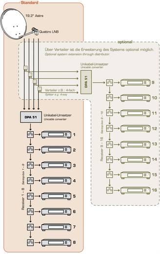 SAT Multischalter Unicable Smart DPA 51 Eingänge (Multischalter): 5 (4 SAT/1 terrestrisch) Teilnehmer-Anzahl: 8