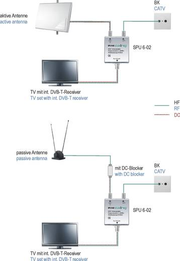 DVB-T Umschalter Axing SPU 6-02