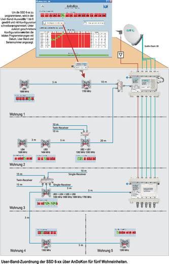 Axing SSD 6-10 Antennendose Unterputz Durchgangsdose