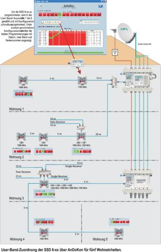 Axing SZU 60-00 Antennensteckdosen-Programmer