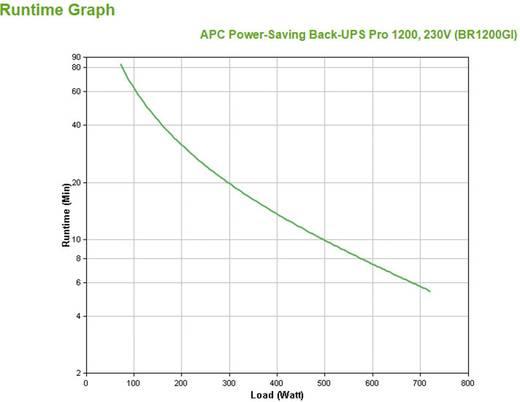 USV 1200 VA APC by Schneider Electric Back UPS BR1200GI