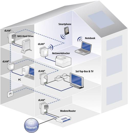 tp link tl wpa4220kit av500 wifi n300 powerline netzwerkadapter 300 mbit s 3 ports plug play. Black Bedroom Furniture Sets. Home Design Ideas