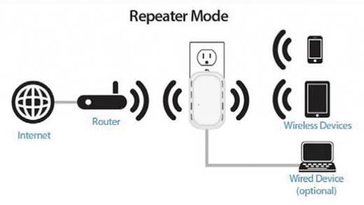 D-Link DIR-505 WLAN Router 2.4 GHz 150 MBit/s
