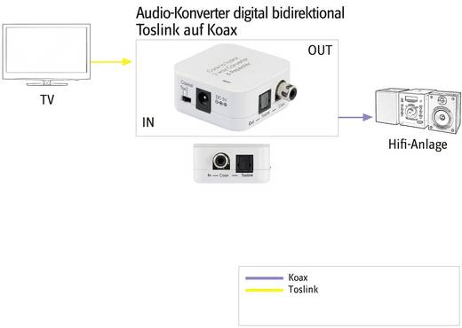 Audio Konverter [Toslink, Cinch-Digital - Toslink, Cinch-Digital] SpeaKa Professional SP-ACTO/CO-01