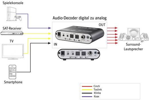 Audio Konverter [2x Toslink, Cinch-Digital, Klinke - 6 Kanal Cinch] SpeaKa Professional Décodeur audio numérique vers a