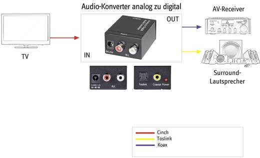 AV Konverter [Cinch - Toslink, Cinch-Digital] SpeaKa Professional SP-ADC-CTK