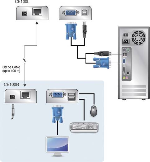 VGA, USB 2.0 Extender (Verlängerung) über Netzwerkkabel RJ45 ATEN CE100 100 m