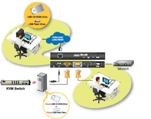 Aten Over IP-Steuereinheit (KVM + seriell), mit virtuellen Datenträgern